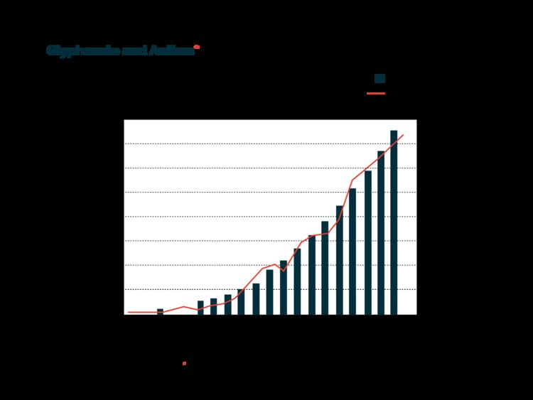 Glyphosate - Autism correlation graph.png