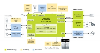 K81 based Tower System block diagram (click for full image)  (Image provided by NXP)