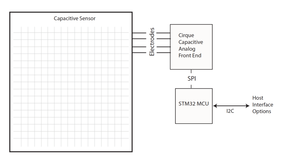 Gen4 Implementation Block Diagram