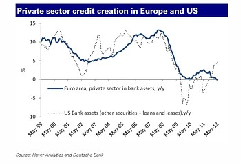 Credit creation
