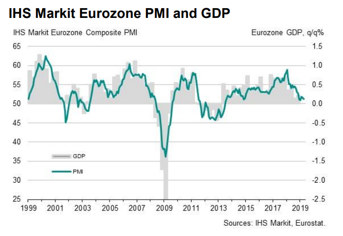 Eurozone GDP.png