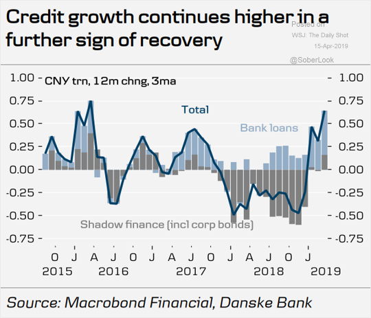 Chinese credit growth.png