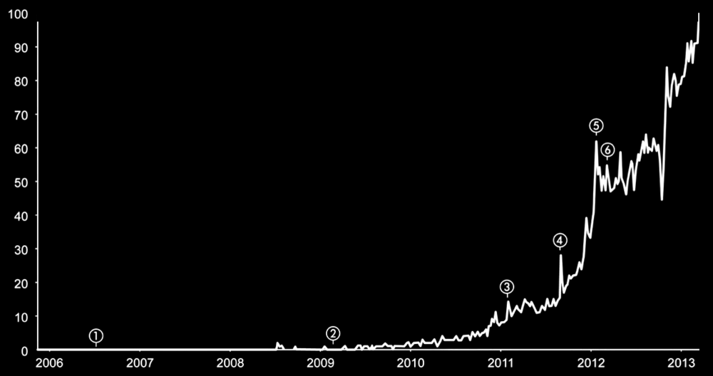 "Search Volume for ""Crowdfunding"" (2006-2013)"