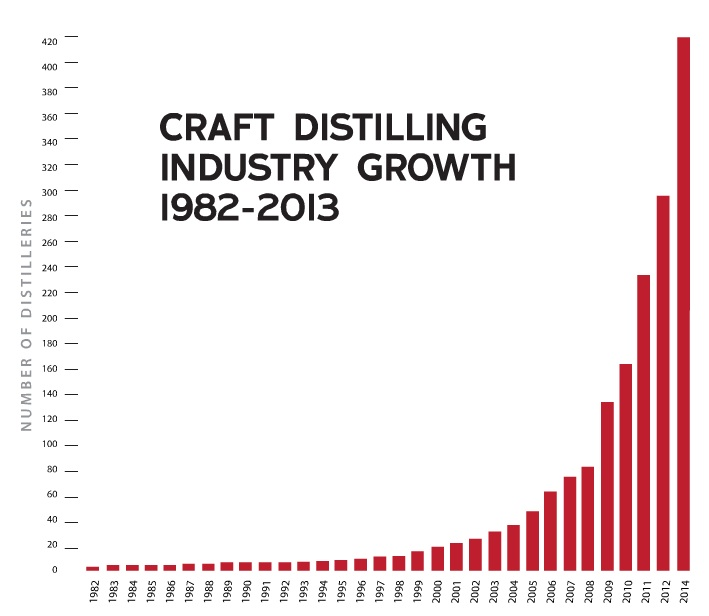Chart from  2014 Distiller Resource Directory , courtesy American Distiller Institute. State of the Industry by Michael Kinstlick.