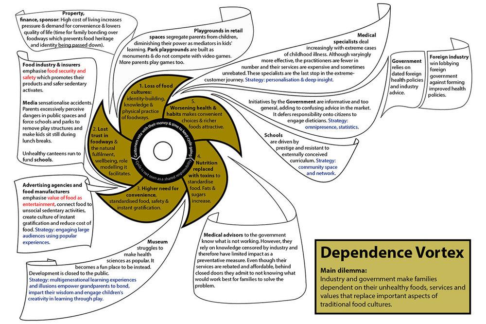 03 Establishing context -Dependence Vortex.jpg