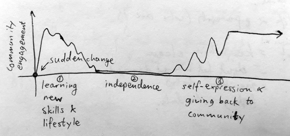 Experience Graph2.jpg