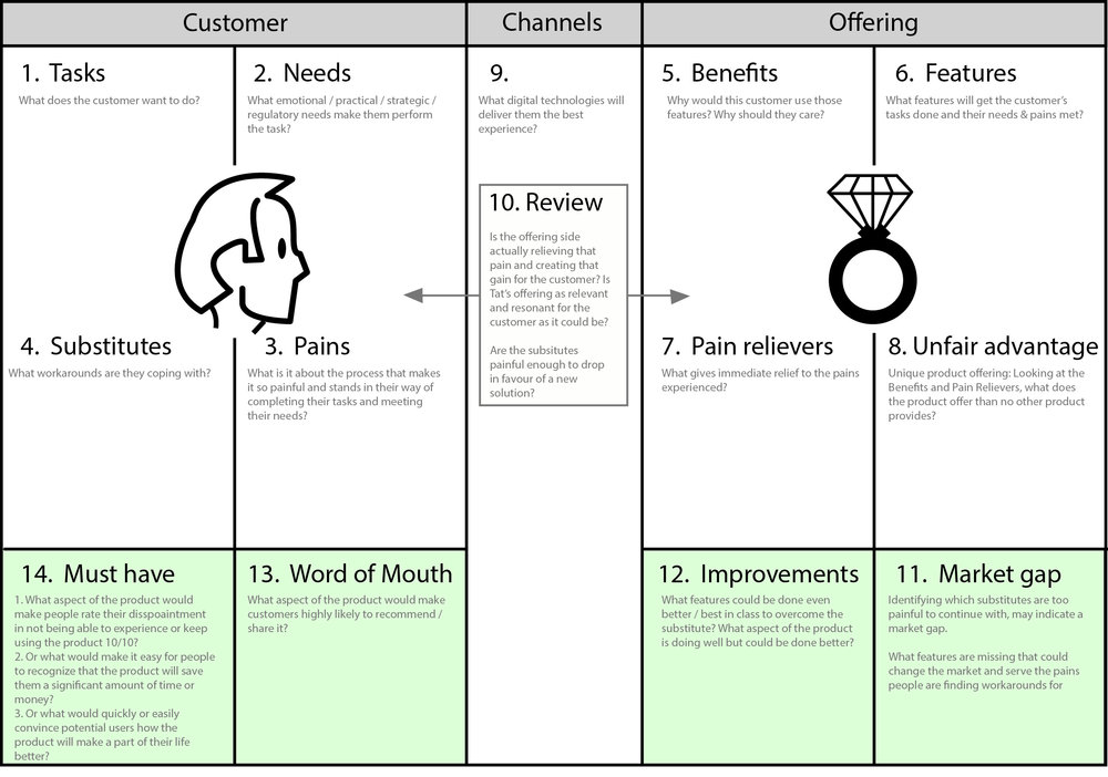 Value proposition and growth hacking canvas - cheatsheet.jpg