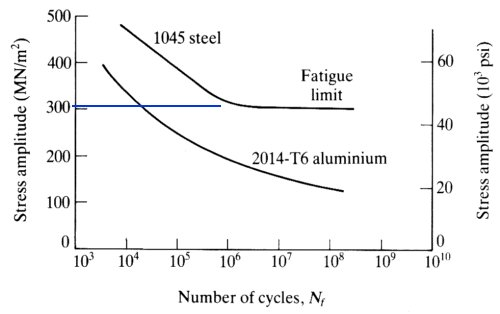 Comparison of Steel and Aluminium SN curves Note how the steel curve ceases to decline below 300Mpa