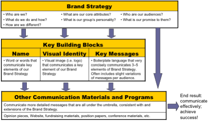 Brand System graphic