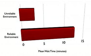 Mean Wait Time