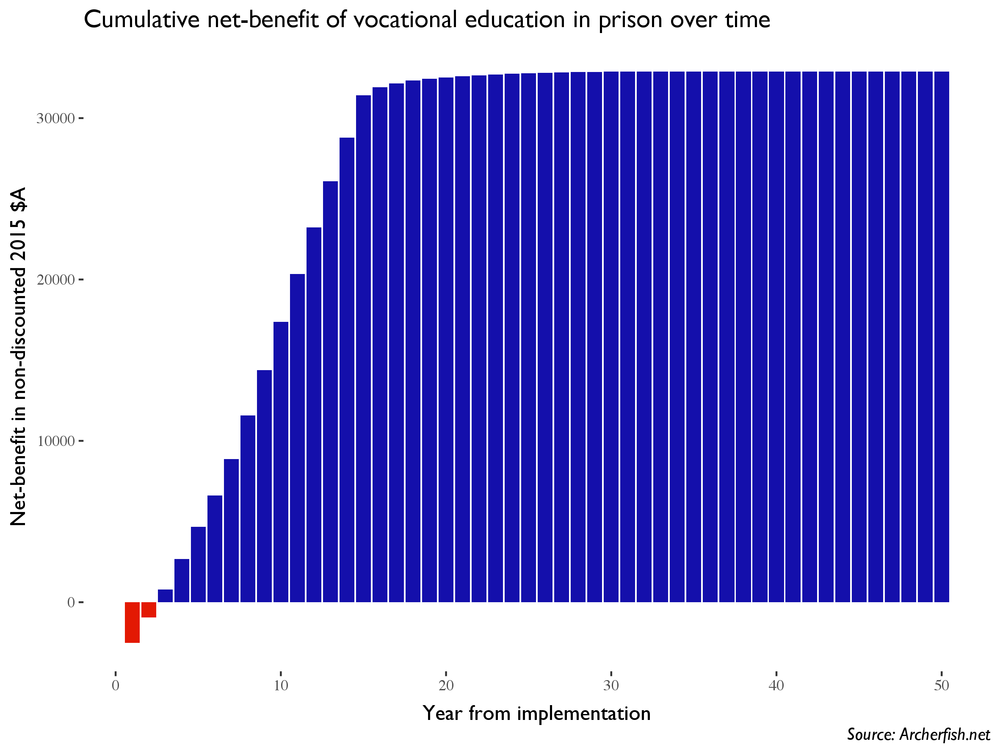 The figure above illustrates the estimated cumulative net benefits per-participant over time following the initial investment in the program. The program breaks even when the dollars reach $0. If the dollars are above $0, the benefits of the program exceed the initial investment.