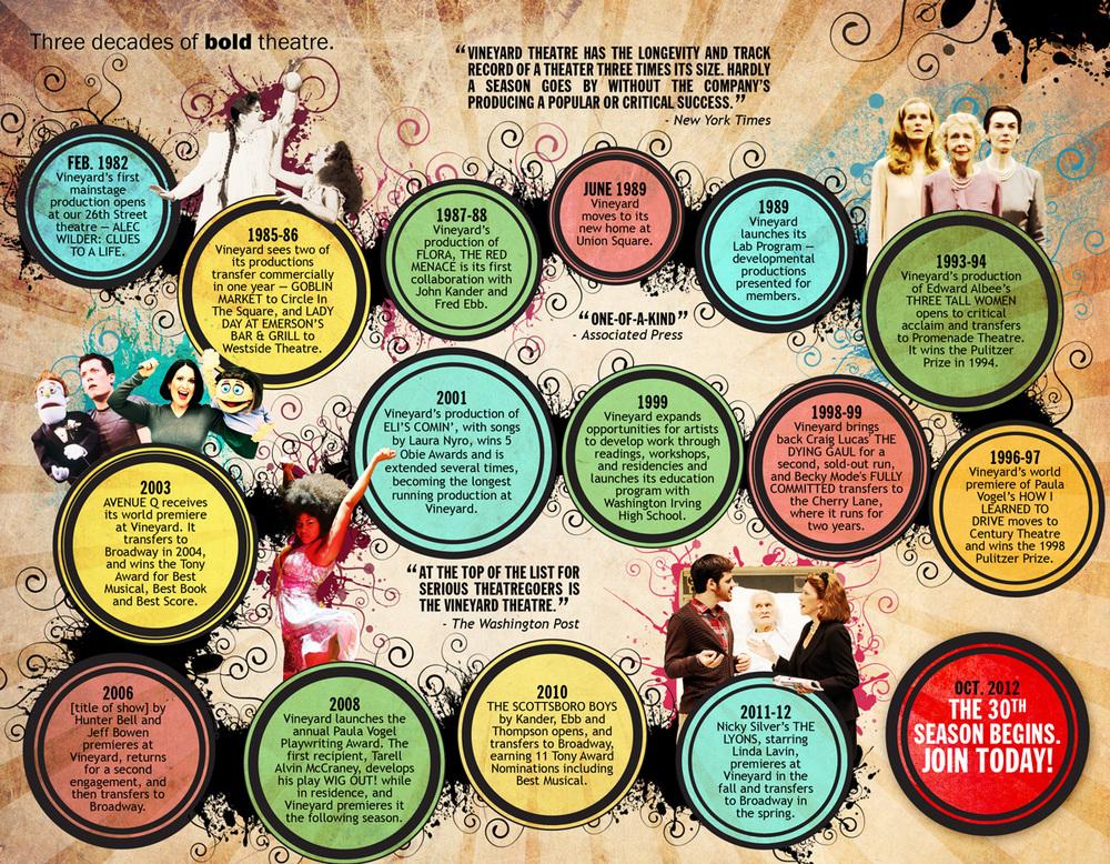 Vineyard Theatre 30th Anniversary brochure timeline