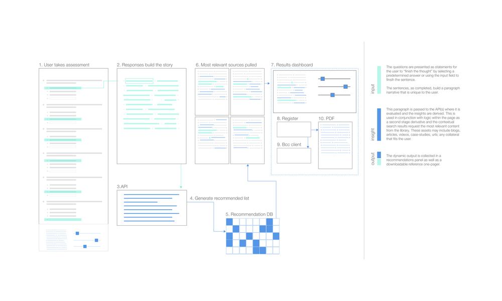 Workflow Diagrram