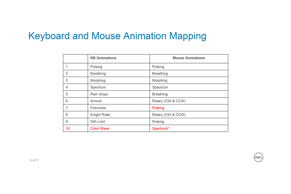 Animation Mapping