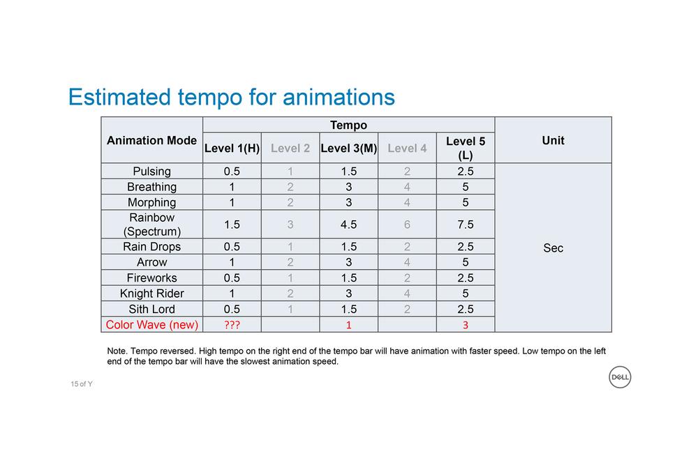 Animation Tempos