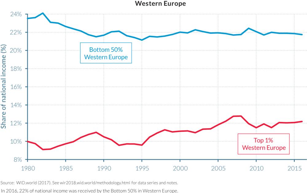 Inequalities increasing in Europe 360 Agency Berlin