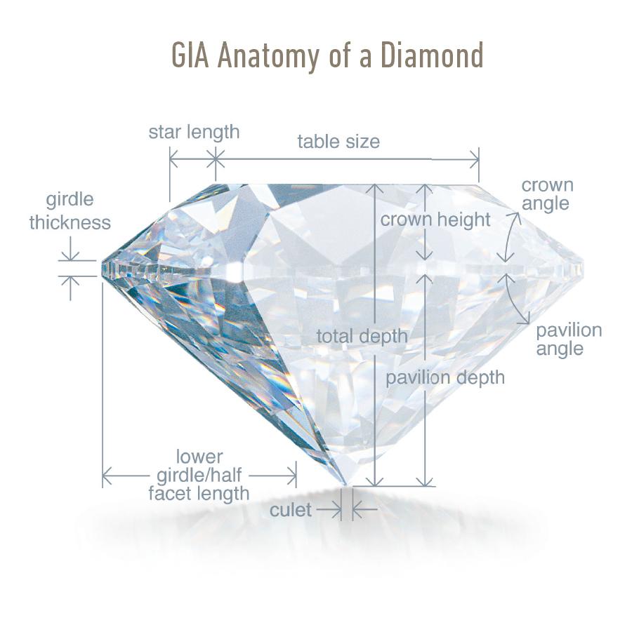 Anatomy of a Diamond