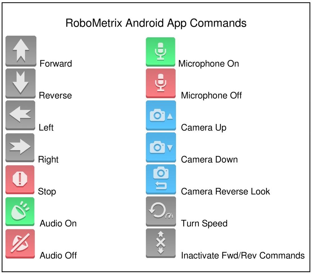 Anrdoid app commands