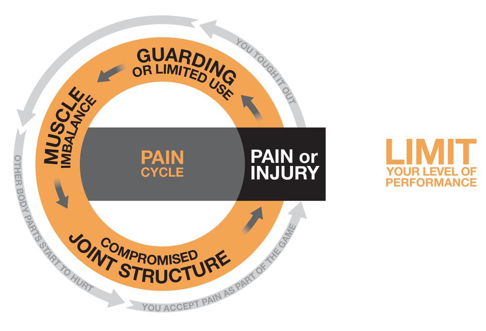 pain-cycle.jpg