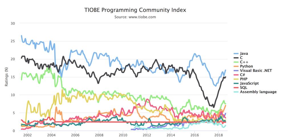 TIOBE's index of popular languages.
