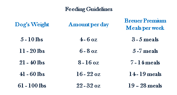 The normal daily feeding amount for a healthy adult dog.  Depending on the age, activity level and condition  of your dog, the feeding guidelines will need to be adjusted.