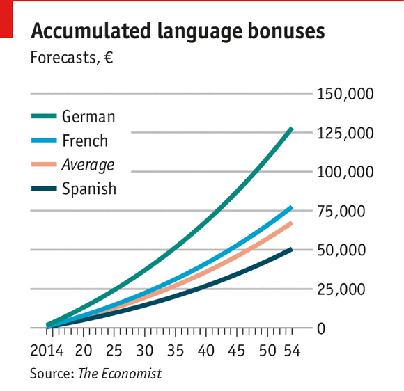 Chart as published in The Economist. March 2014