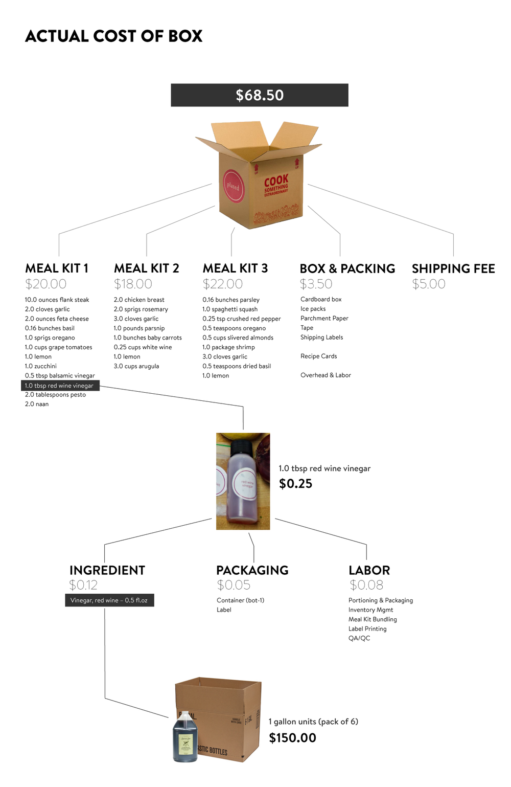 Amended graphic using sample data to visually convey the complexity of the contents in each box.
