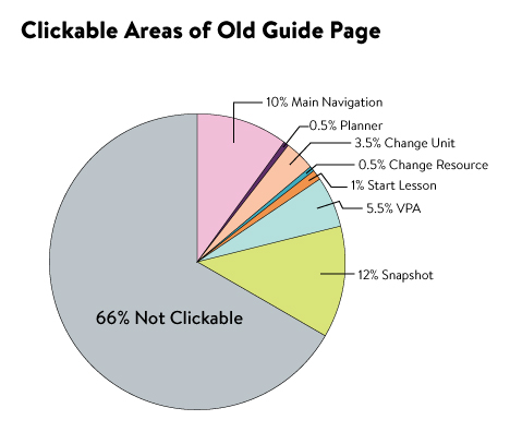 I made this chart to visually represent the clickable areas on the old guide page. The chart serves as a conversation starter, enabling the team to discuss and prioritize possible actions a student could take on this page without the distraction of visual design and layout.