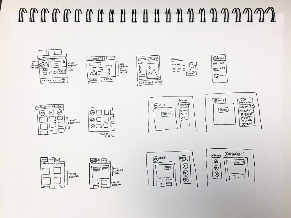 Sketches of early ideas for guide page