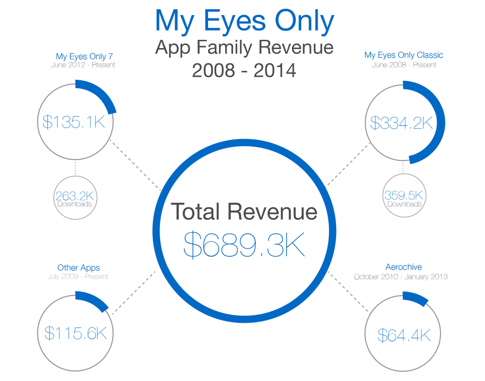 My-Eyes-Only-App-6-year-revenues.jpg
