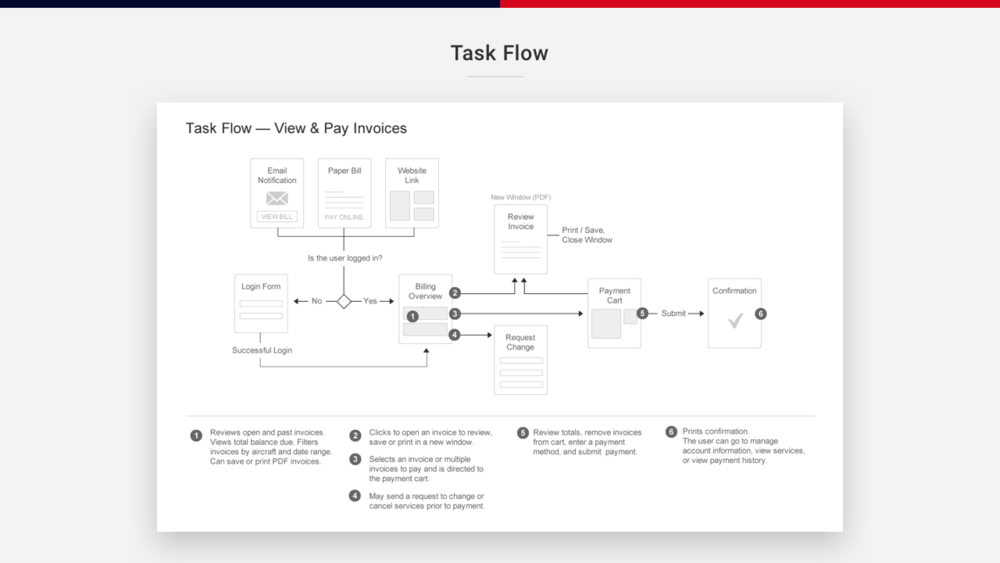 04-Task-Flow.png