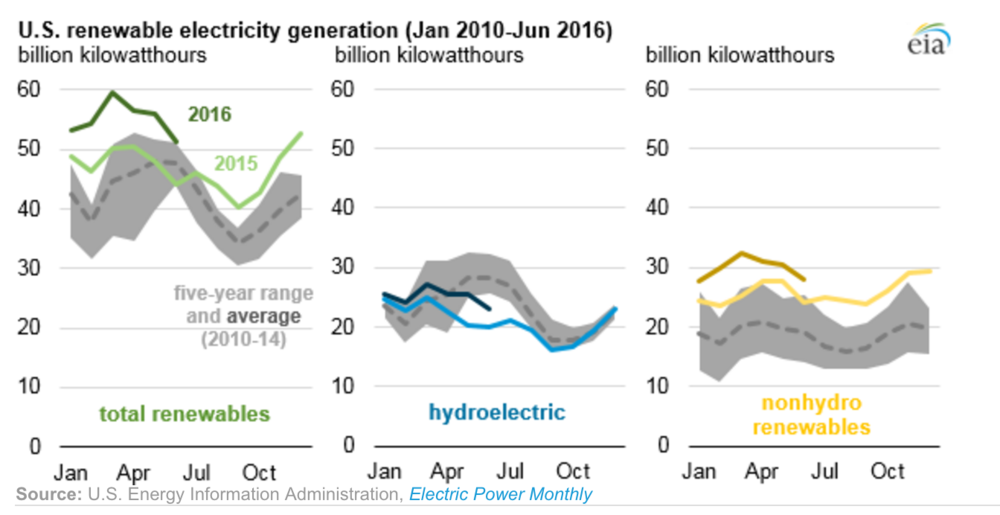 renewables_monthly_output.png