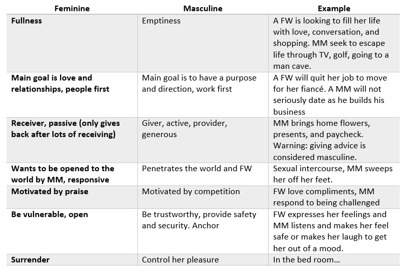 Sex polarity theory