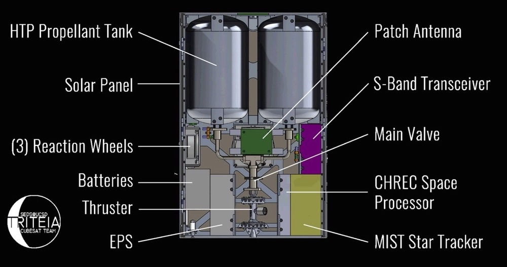 An overview of Triteia, including a printed Hydrogen Peroxide Thruster