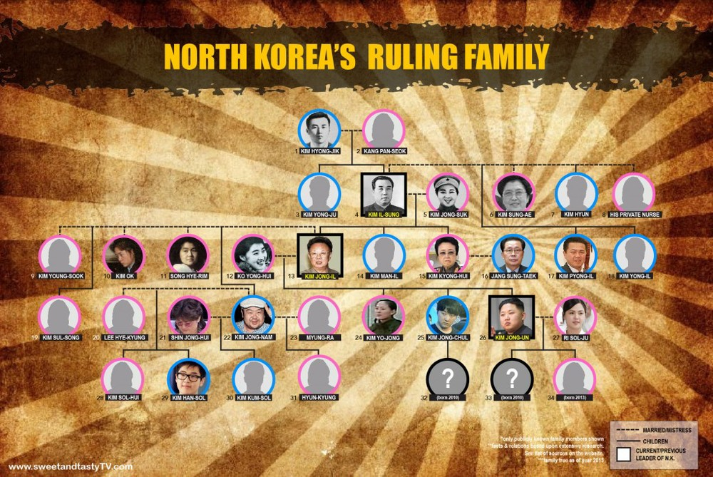 North Korea's Ruling Family Tree