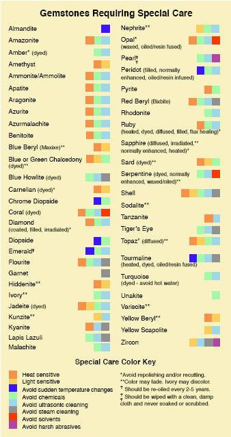 jewelrycare_chart.jpg