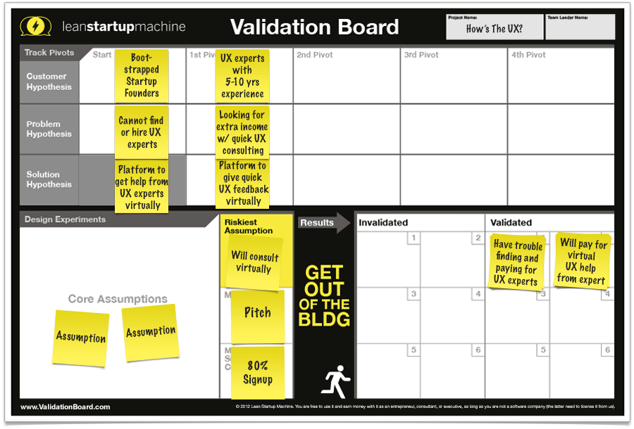 Lean Startup Machine Validation Board
