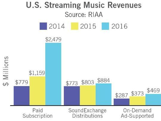 Doubling in paid streaming growth in 2016 (Image: RIAA)