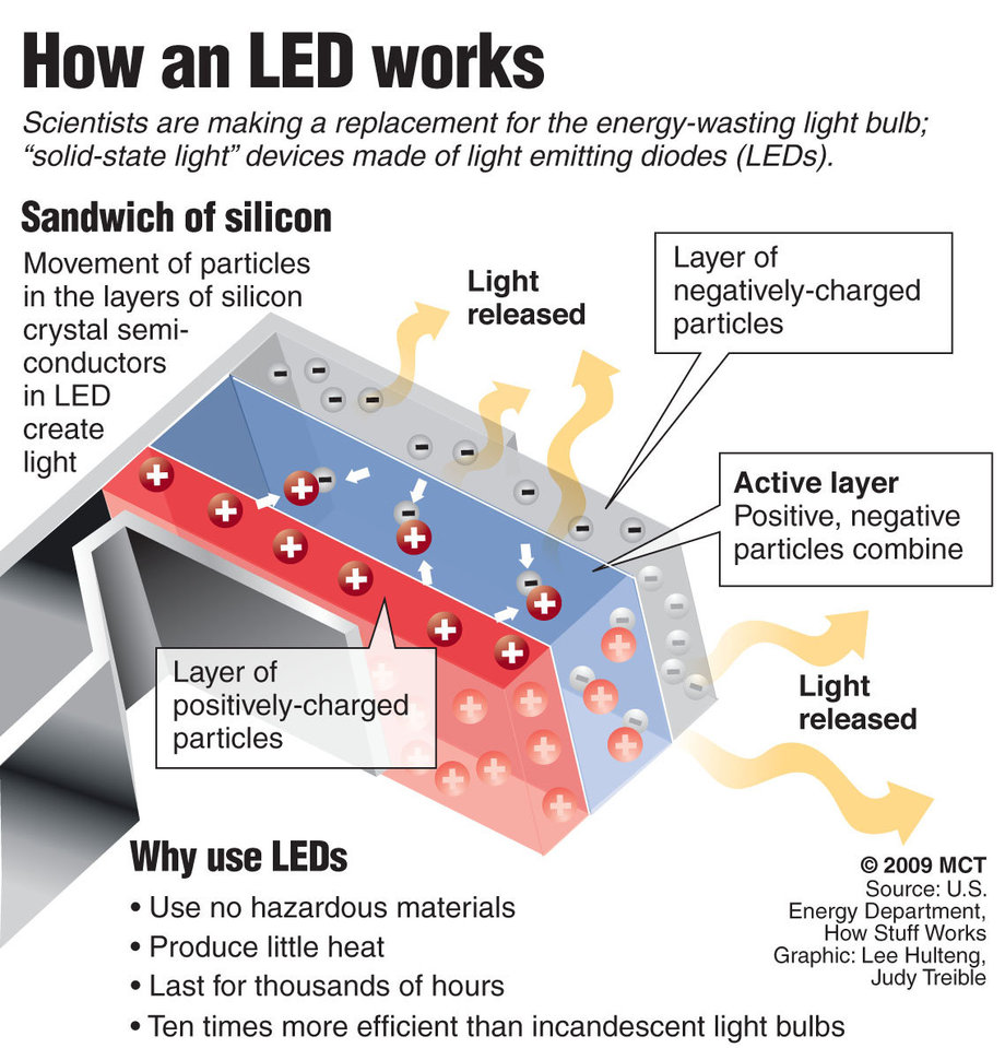 How a LED Works