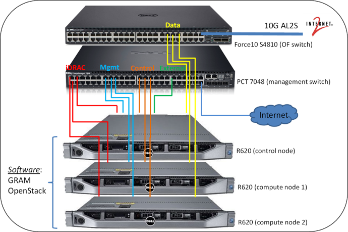 OpenGENI Rack Internal Connectivity