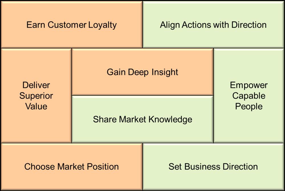 Market Orientation Framework
