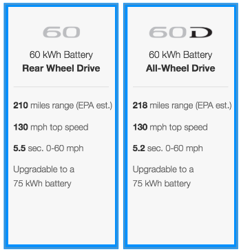 These 2 drivetrains configurations' effect on range, acceleration and top speed are never shown together but instead require the prospective buying to flip the all-wheel drive selector on and off to compare how the All-wheel drive options affect the range acceleration and top speed of the 60 kWh battery car.