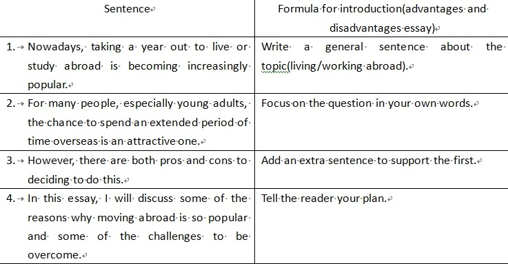 IELTS Advantage Disadvantage Model Essay