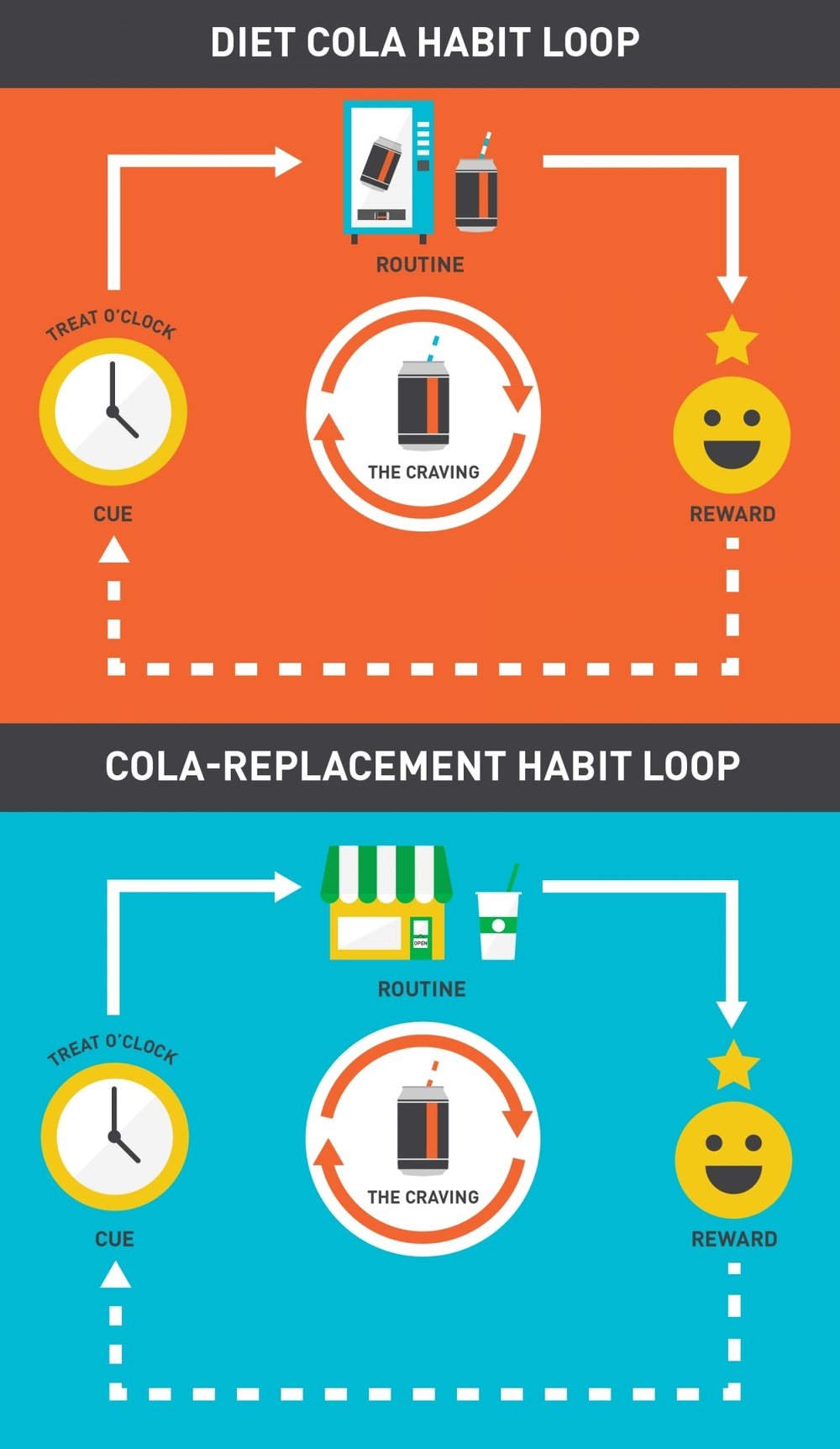 More on the habit loop