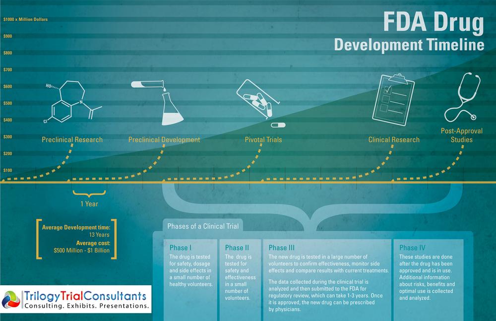 FDA Drug Timeline.jpg