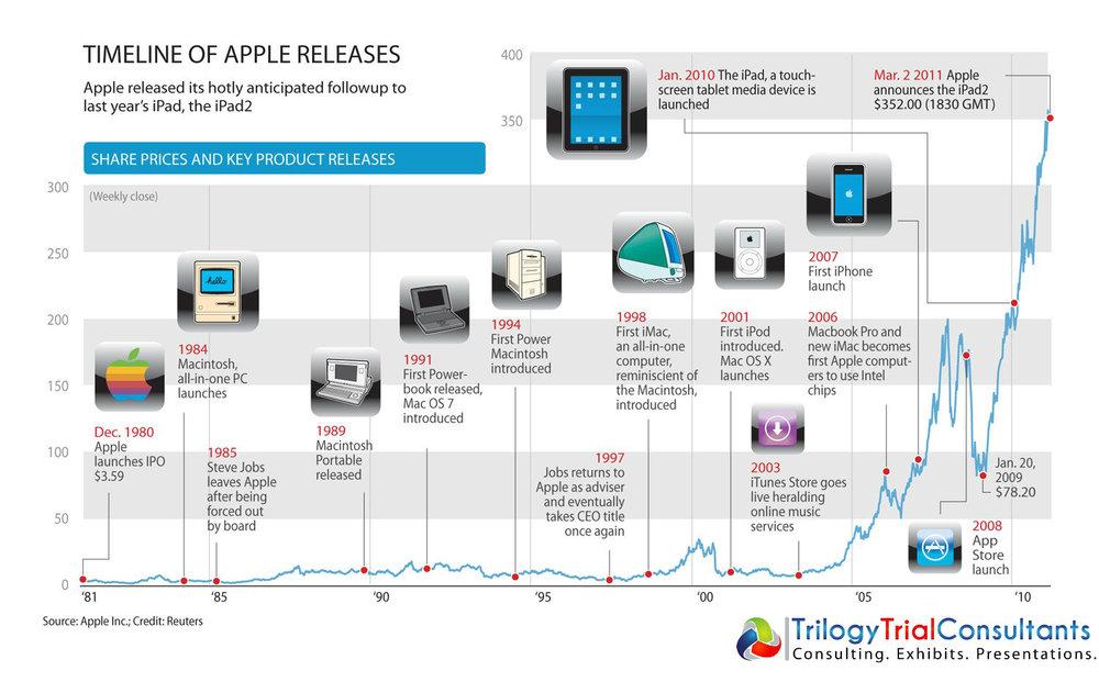 Timeline_AppMilestones.png