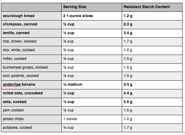 Foods That Are High In Resistant Starch