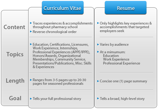 résumés today resumes vs curriculum vitaes