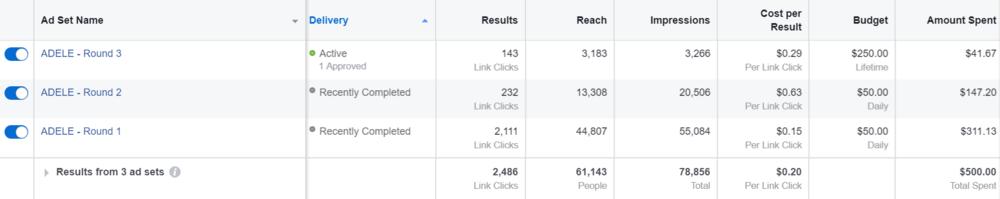 ADELE - FB ad metrics - Case study.PNG