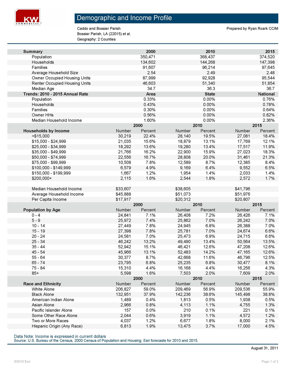 Demographics - Caddo & Bossier Parishes_Page_1.jpg